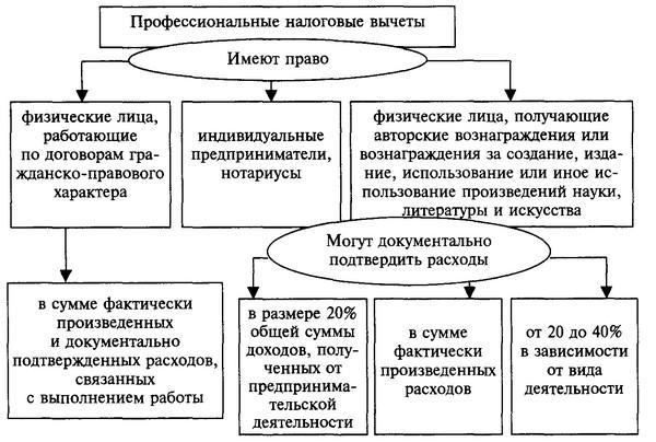 professionalnyj-nalogovyj-vychet-1