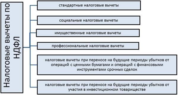 professionalnyj-nalogovyj-vychet-3
