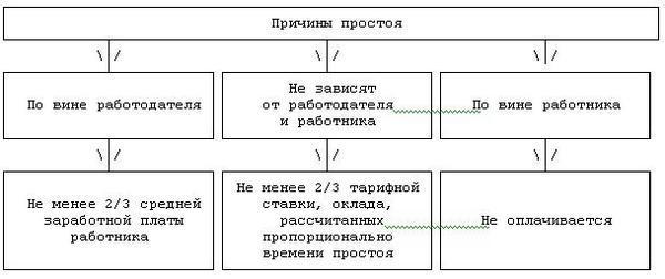 Причины простоя