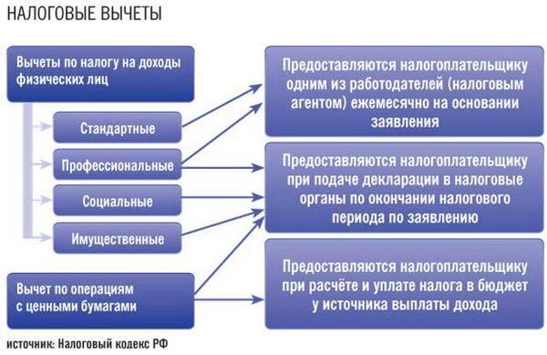 socialnyj-nalogovyj-vychet-1