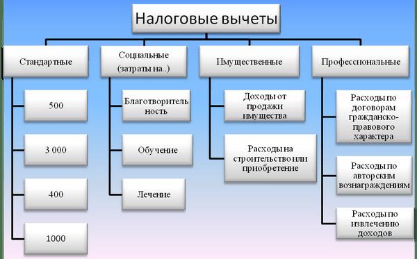 socialnyj-nalogovyj-vychet-3