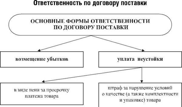 Ответственность по договору поставок