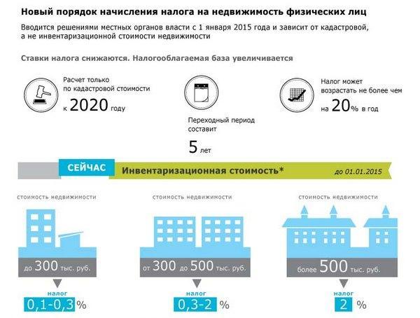 Срок уплаты налога на имущество физических лиц в 2020 году москве