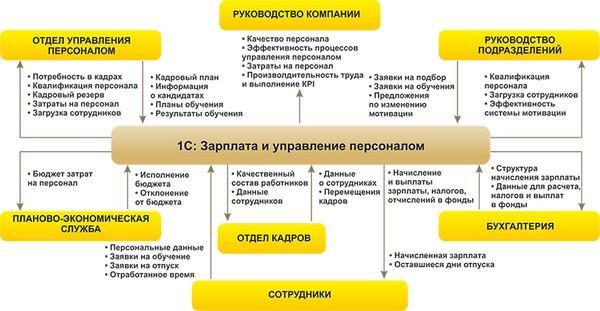 Изображение - Управление персоналом зарплата 1s-zarplata-i-upravlenie-personalom-1