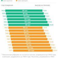 График-диаграмма выхода на пенсию по годам рождения