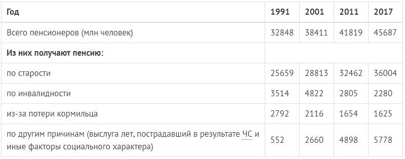 Количество пенсионеров в России по годам - Таблица