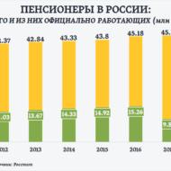 Динамика соотношения работающих и неработающих пенсионеров в России