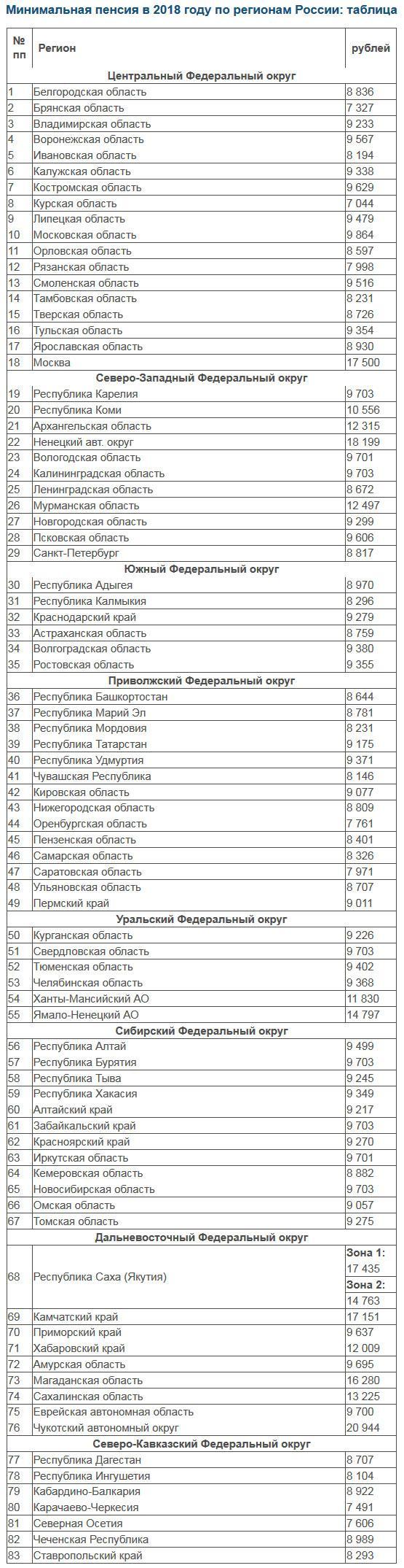Минимальная пенсия в России в 2018 году по регионам: таблица