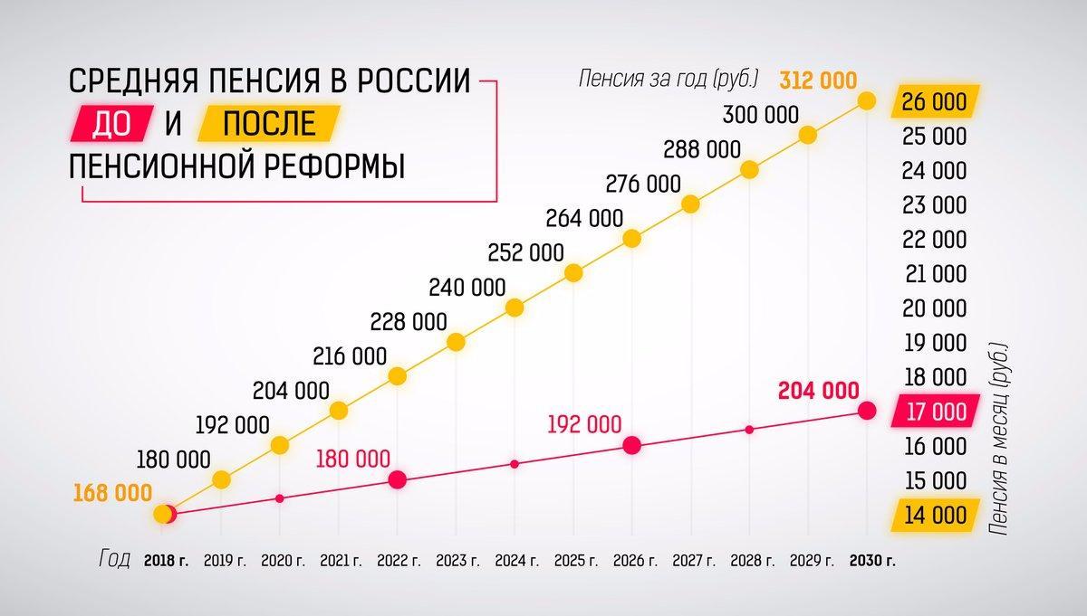Смотреть Средняя пенсия в России по регионам в 2019 году: таблица, по профессиям видео