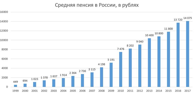 Средняя пенсия в России за предыдущие годы в рублях