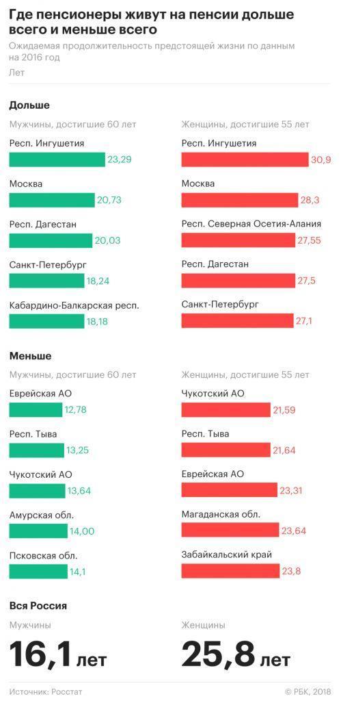 где пенсионеры живут дольше всего и меньше всего - статистика по регионам