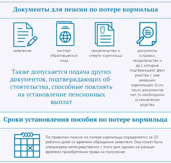 документы для пенсии и сроки установления пособия по потере кормильца