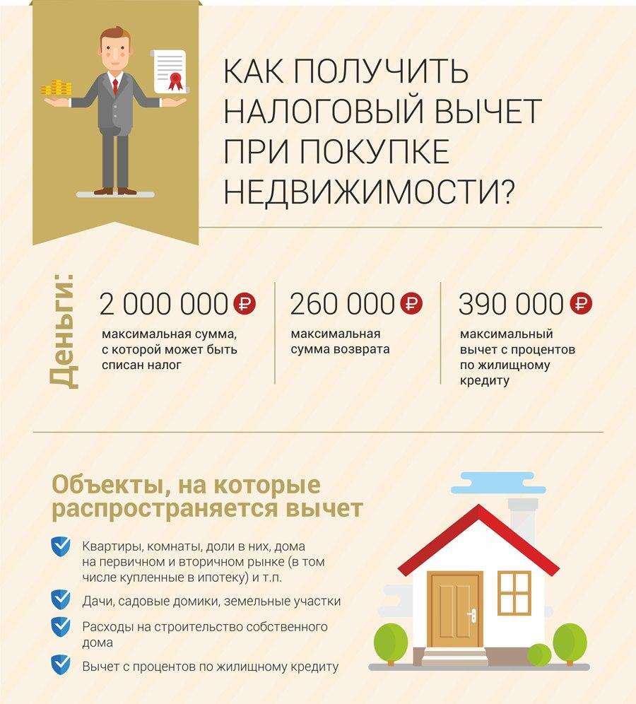 Налог с покупки недвижимости возврат