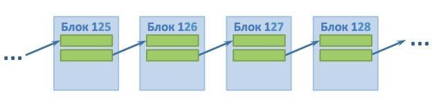Последующий блок связан через хеш с предшествующим