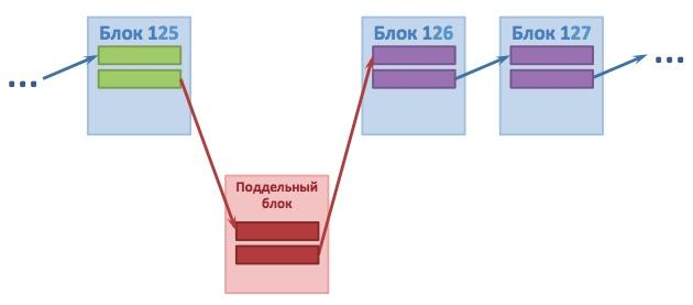 Хеш поддельного блока не соответствует — информация не записывается
