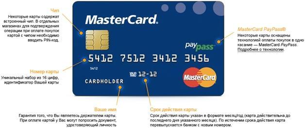 Обзор Карты Mastercard