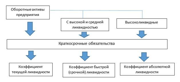 Схема сути анализа