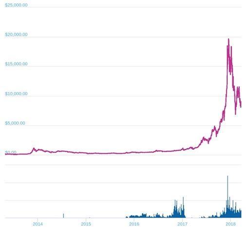 График к USD за всю историю существования