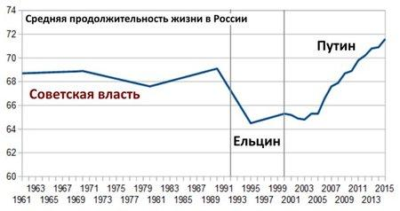 График по России