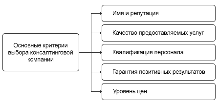 Критерии выбора консалтинговой компании