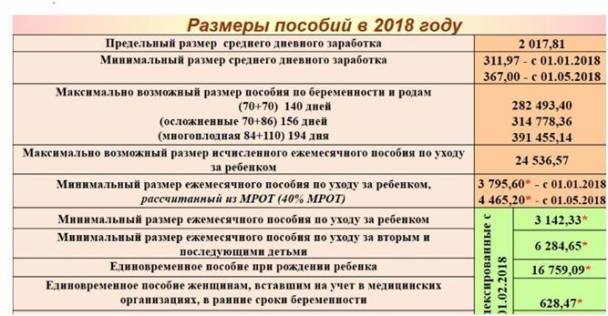 Таблица размеров пособий в 2018 году