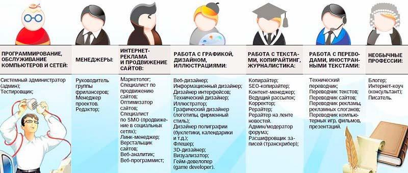 Характеристики профессий