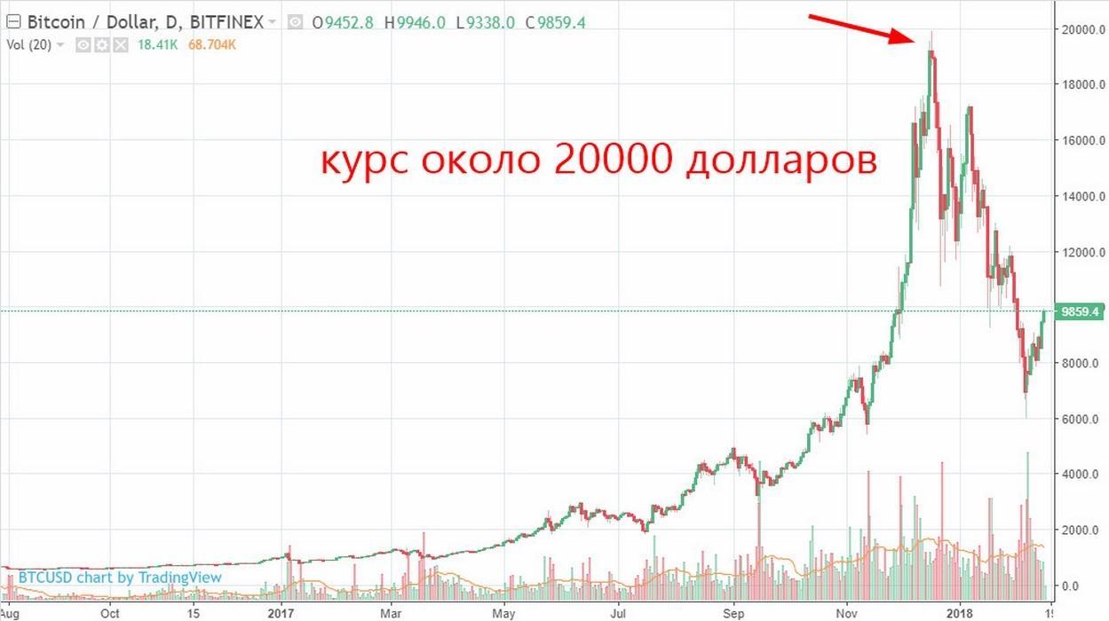График роста курса