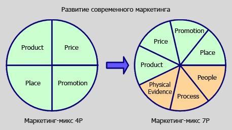 Структура 7P