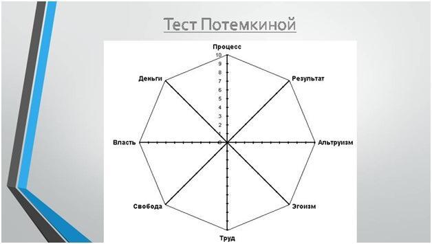 Технология профессора Потемкиной О.Ф