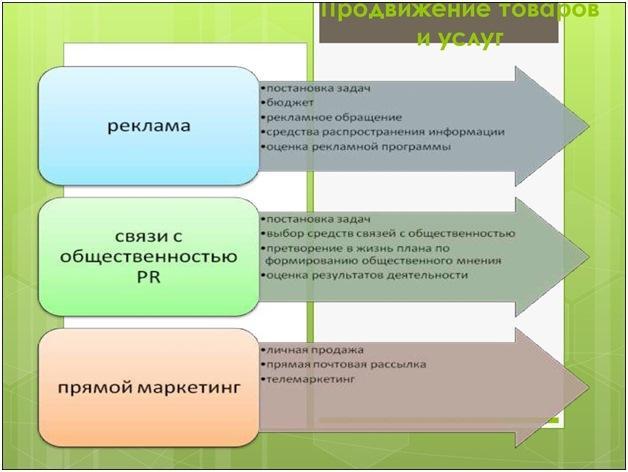 Методы продвижения бизнеса