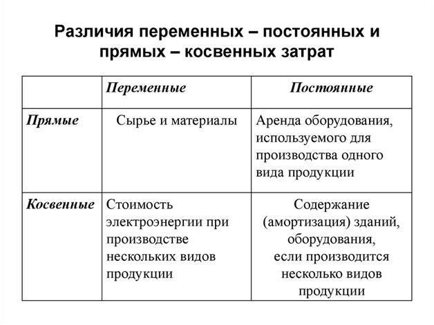 Таблица различий затрат