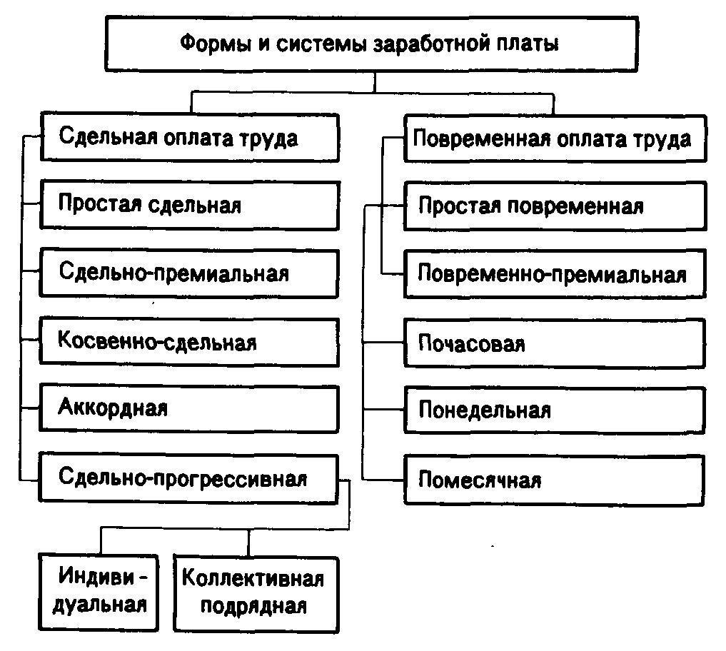 Схема форм зарплаты