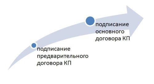 Этапы заключения договора