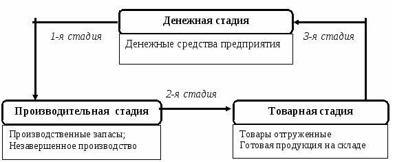 Характеристики стадий