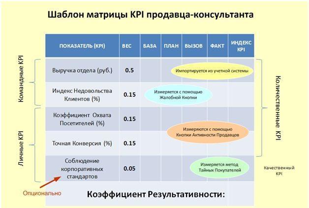 Таблица матрицы KPI продавца-консультанта