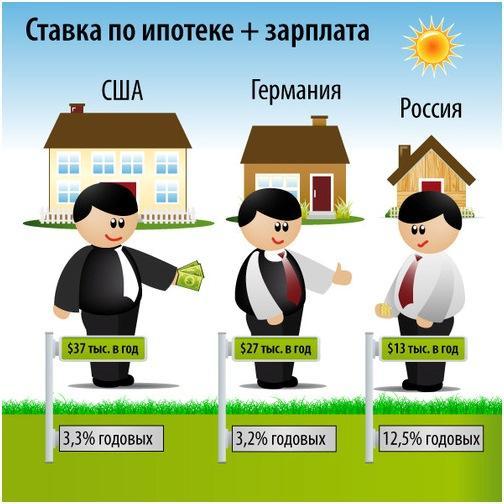 Ставка по ипотеке в разных странах
