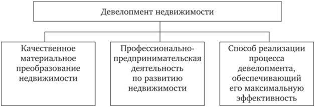 Структура девелопмента недвижимости