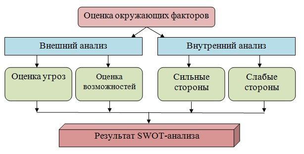 Графическая структура SWOT-анализа