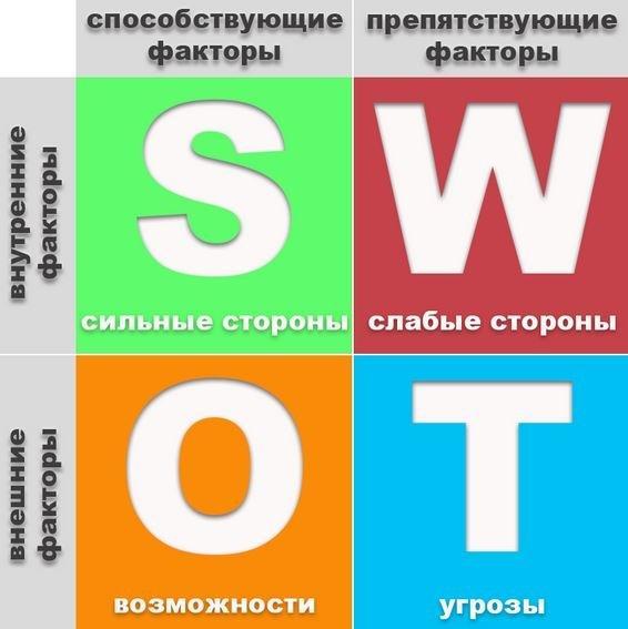 Перечень основных элементов анализа