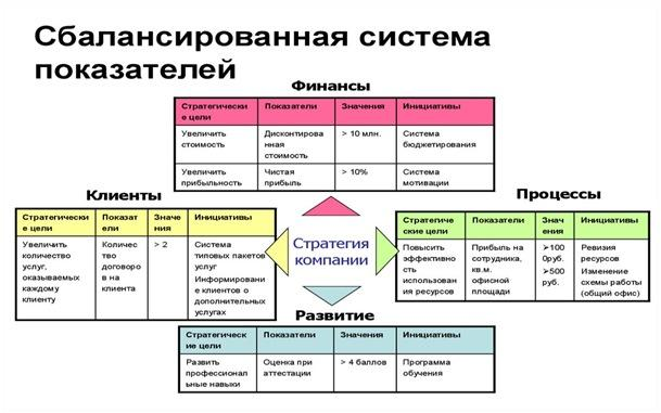 Схема системы сбалансированных показателей