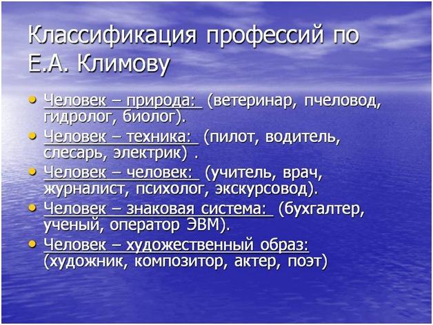 Тестирование по методу Климова Е.А