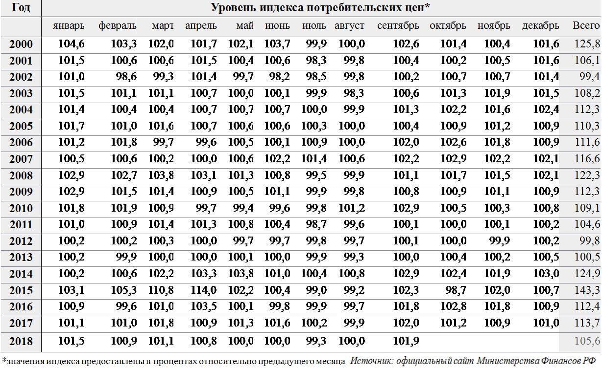 Уровень индекса потребительских цен с 2000-2018 гг