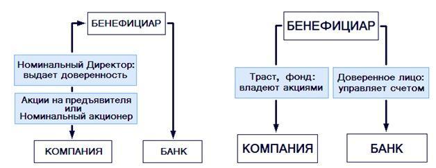 Виды деятельности бенефициаров
