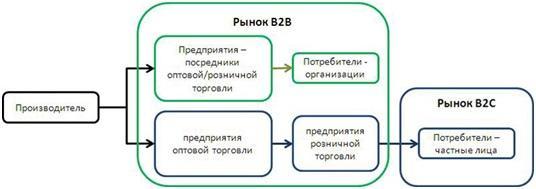 Схема бизнеса b2b