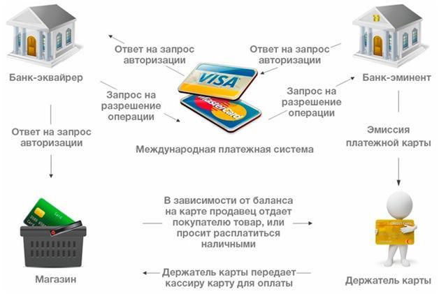 Механизм транзакции