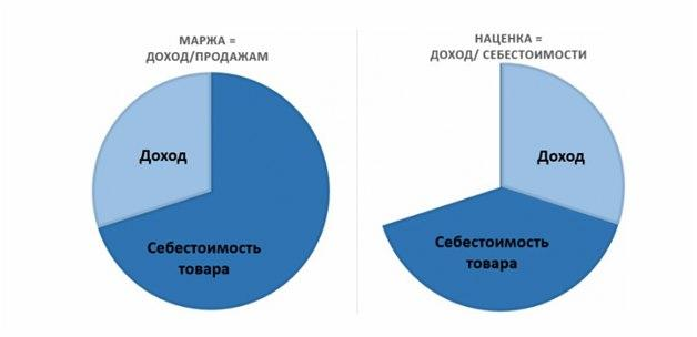 Маржа на диаграмме