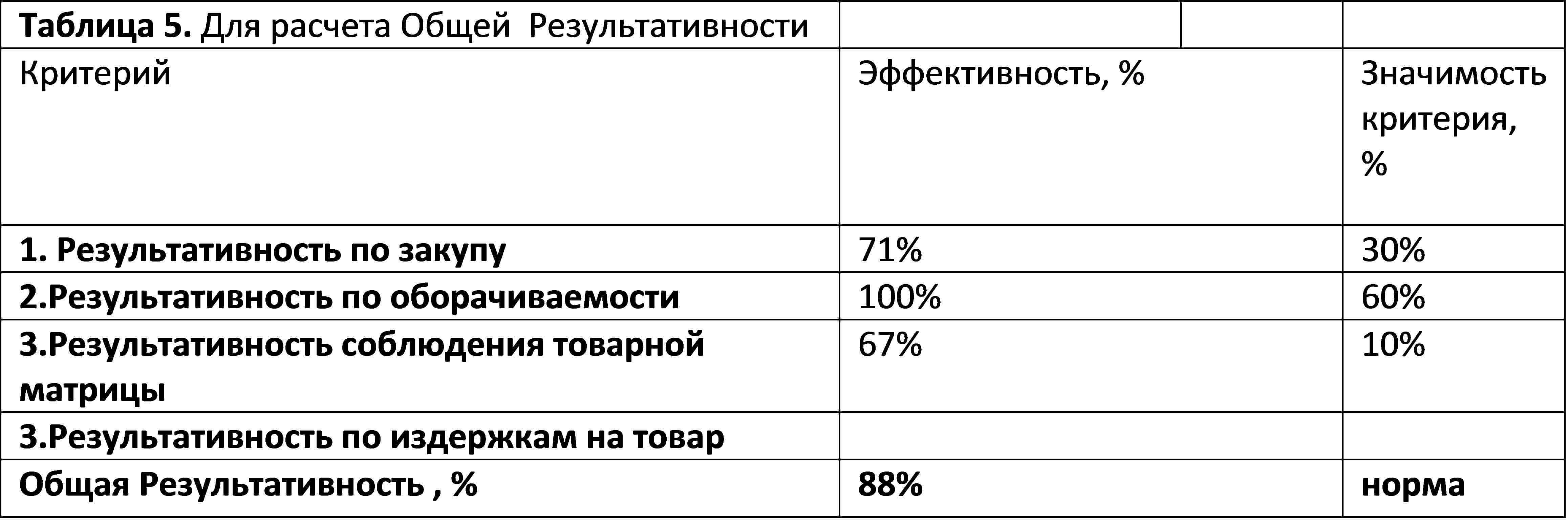 Таблица расчета общей результативности