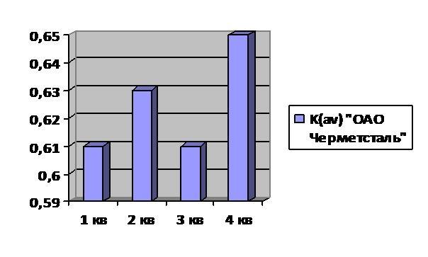 Визуальная диаграмма K(av) предприятия «ОАО Черметсталь»