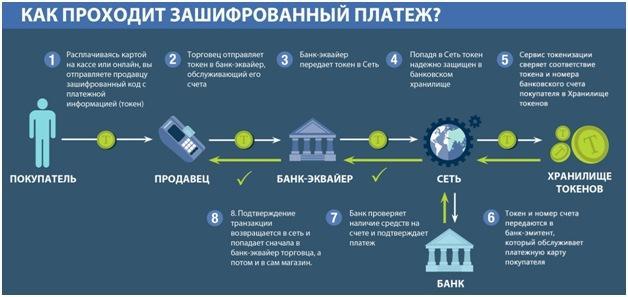 Структура зашифрованного платежа