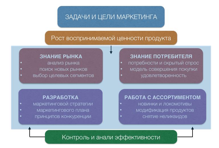 Схема целей маркетинга